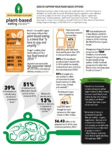 Data to Support Your Plant-Based Options